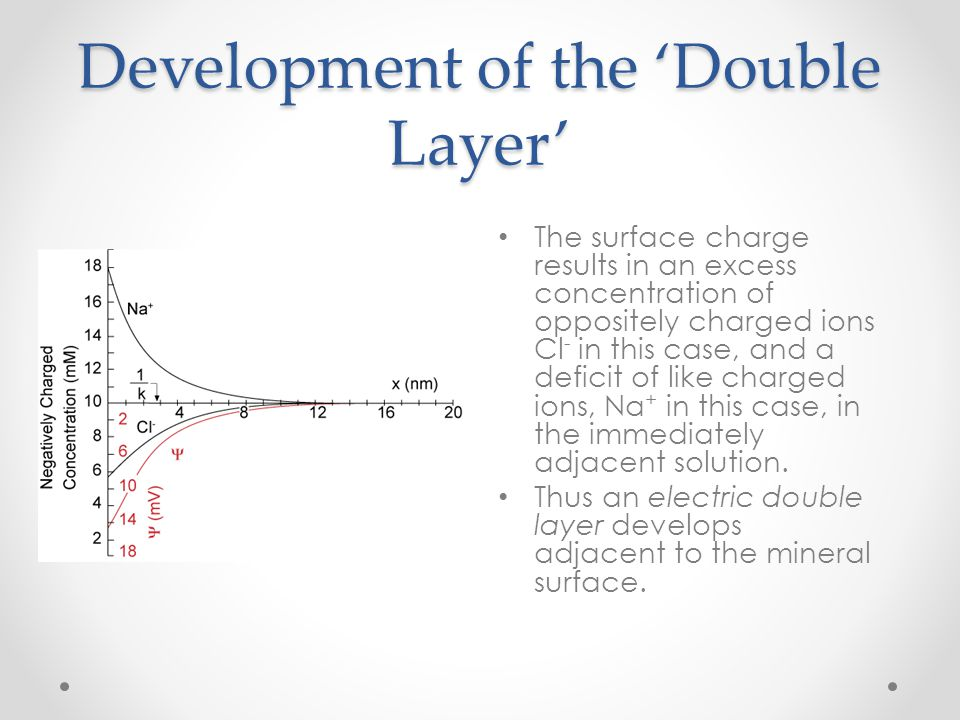 Development of the 'Double Layer' The surface charge results in an excess concentration of oppositely charged ions Cl - in this case, and a deficit of