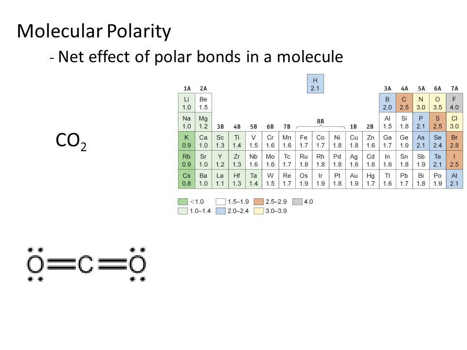 Molecular Polarity - Net effect of polar bonds in a molecule CO 2