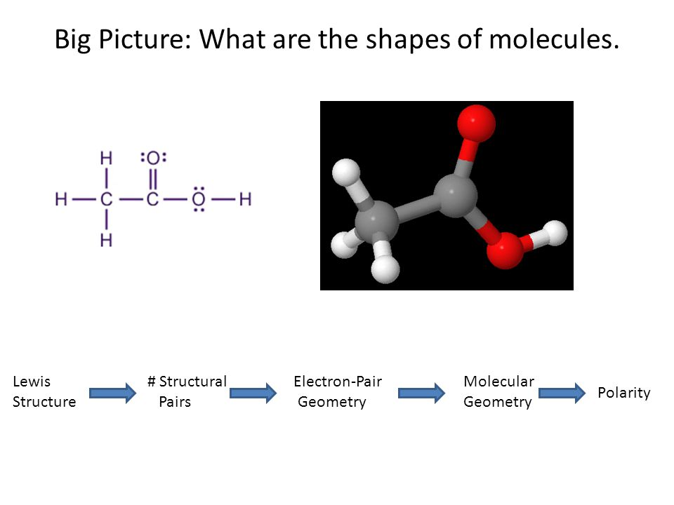 Big Picture: What are the shapes of molecules. Lewis # Structural Electron-Pair Molecular Structure Pairs Geometry Geometry Polarity