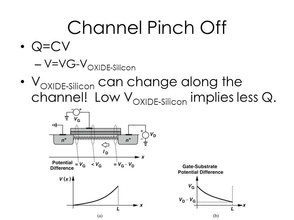 Channel Pinch Off Q=CV – V=VG-V OXIDE-Silicon V OXIDE-Silicon can change along the channel! Low V OXIDE-Silicon implies less Q.