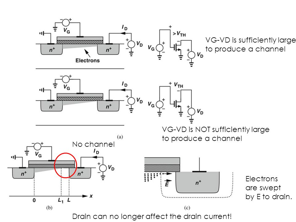 VG-VD is sufficiently large to produce a channel VG-VD is NOT sufficiently large to produce a channel No channel Electrons are swept by E to drain.