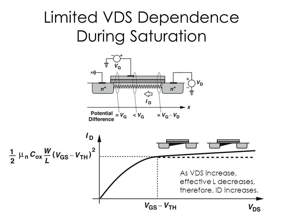 Limited VDS Dependence During Saturation As VDS increase, effective L decreases, therefore, ID increases.