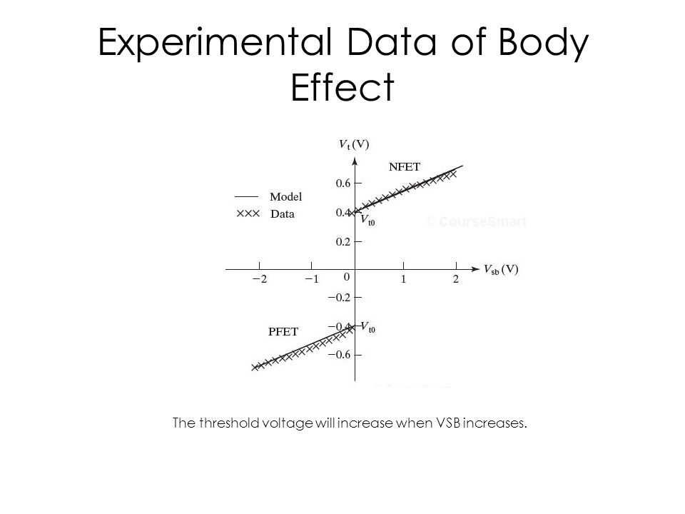 Experimental Data of Body Effect The threshold voltage will increase when VSB increases.