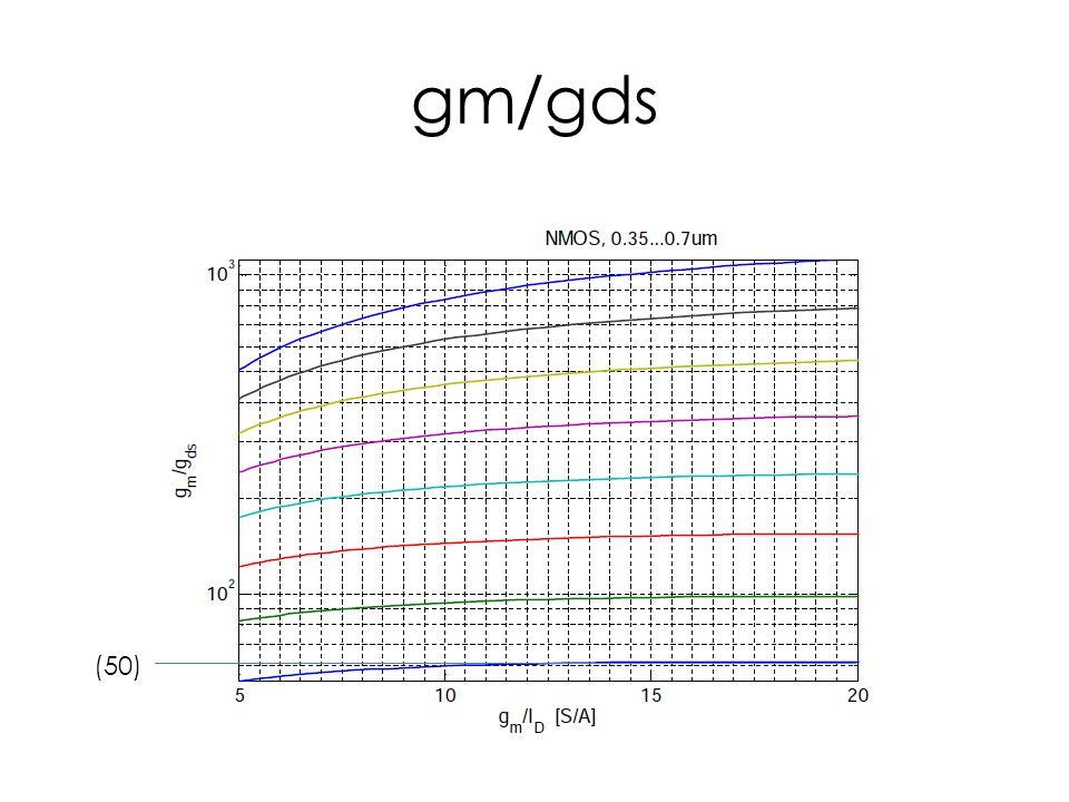 gm/gds (50)