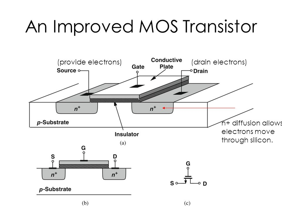 An Improved MOS Transistor n+ diffusion allows electrons move through silicon. (provide electrons)(drain electrons)