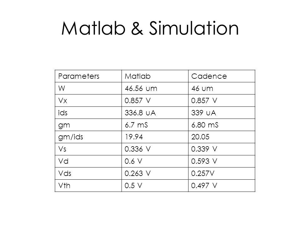 Matlab & Simulation ParametersMatlabCadence W46.56 um46 um Vx0.857 V ids336.8 uA339 uA gm6.7 mS6.80 mS gm/ids19.9420.05 Vs0.336 V0.339 V Vd0.6 V0.593