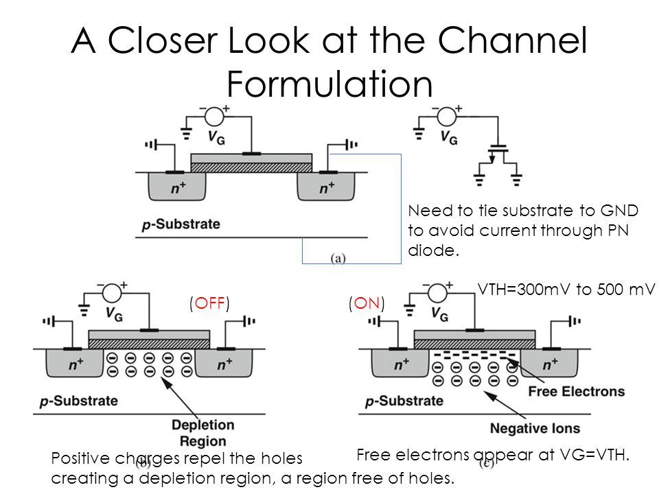 Channel Resistance As VG increases, the density of electrons increases, the value of channel resistance changes with gate voltage.
