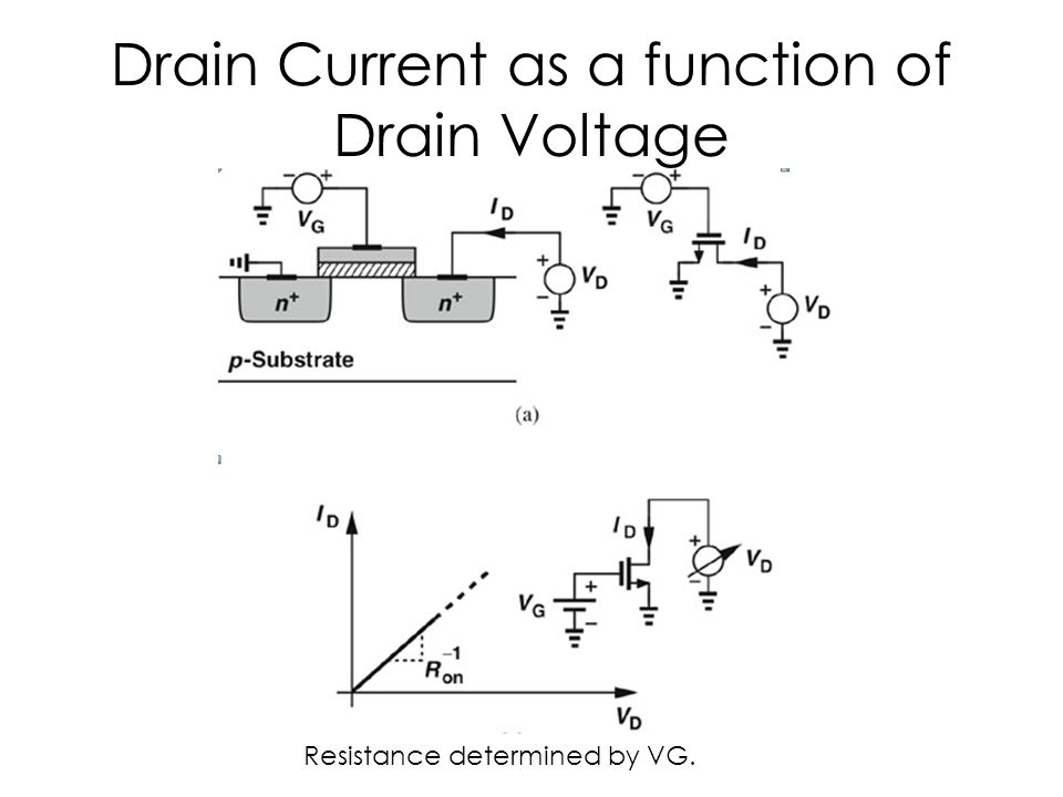 Drain Current as a function of Gate Voltage Higher VG leads to a lower channel resistance, therefore larger slope.