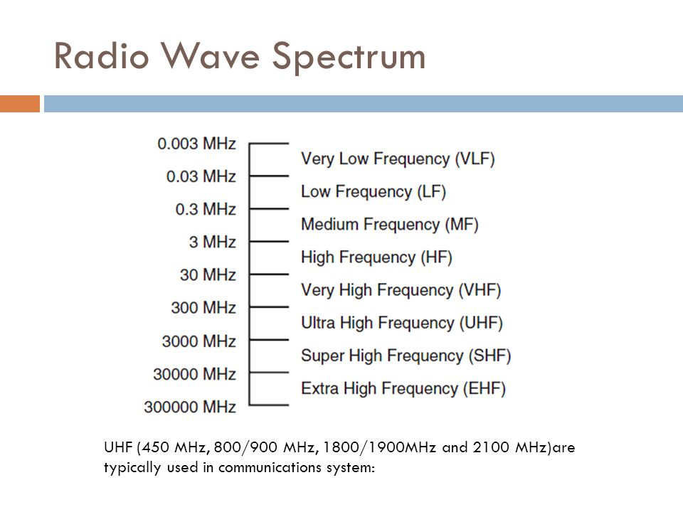 Radio Wave Spectrum UHF (450 MHz, 800/900 MHz, 1800/1900MHz and 2100 MHz)are typically used in communications system: