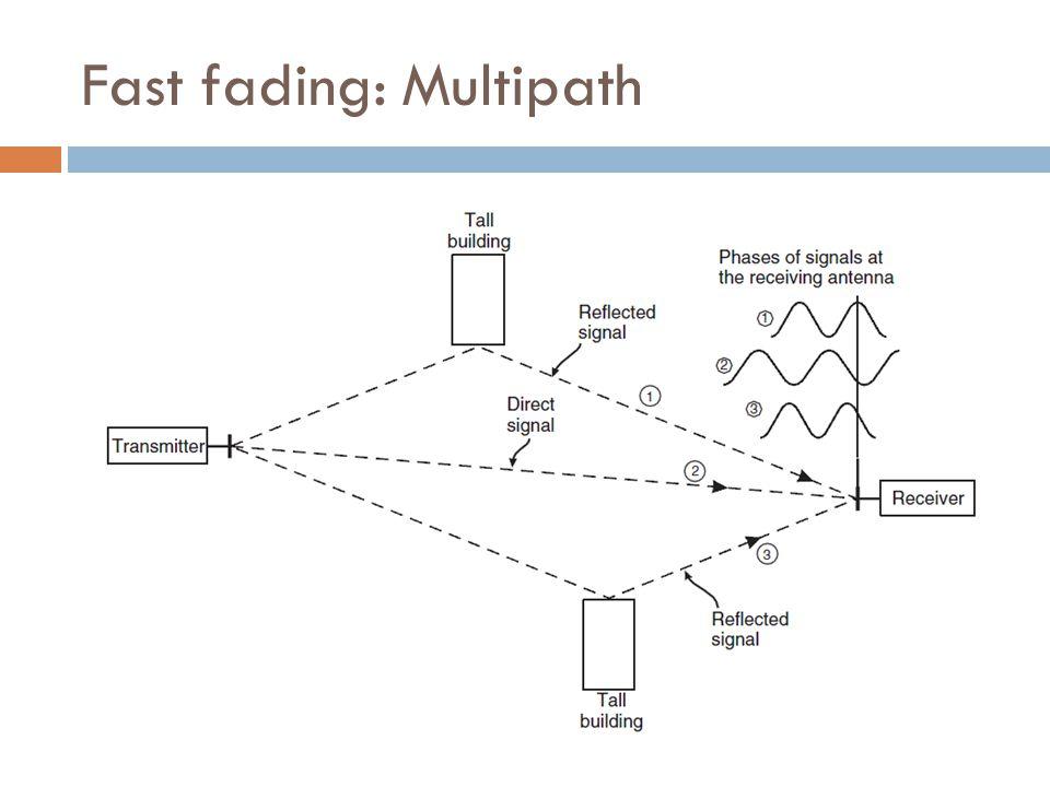 Fast fading: Multipath