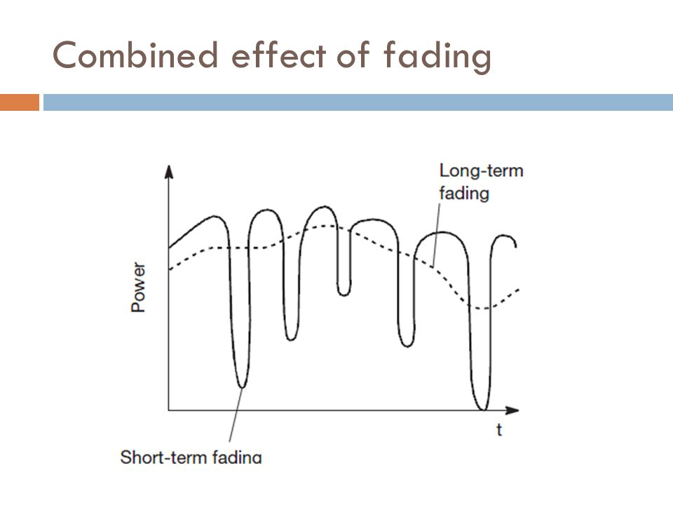 Combined effect of fading