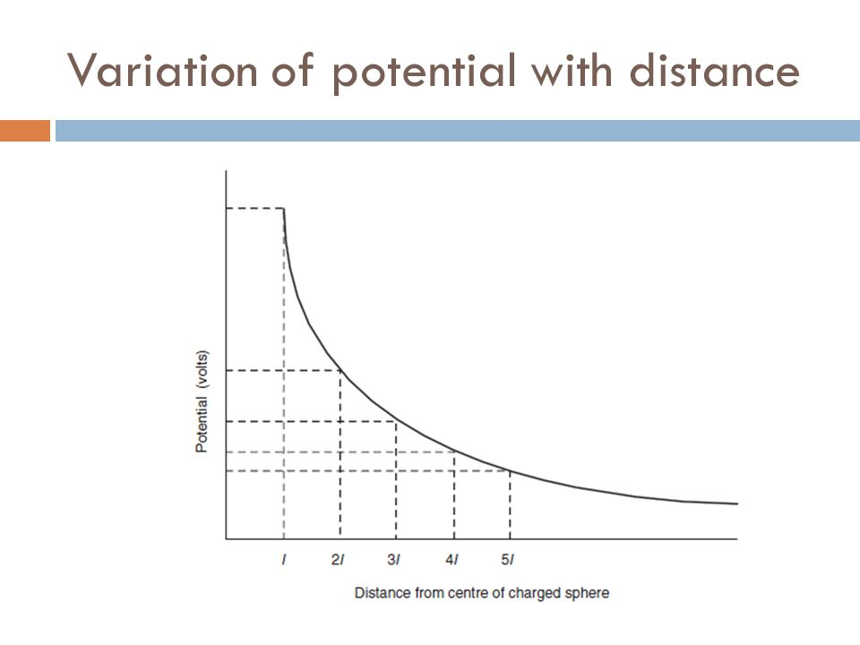 Variation of potential with distance