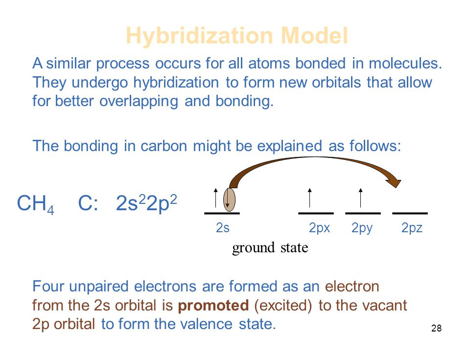 28 Hybridization Model CH 4 C: 2s 2 2p 2 ___ ___ ______ 2s 2px 2py 2pz Four unpaired electrons are formed as an electron from the 2s orbital is promot
