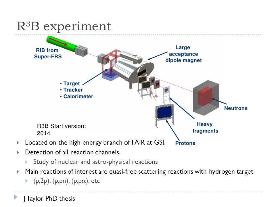 R 3 B experiment  Located on the high energy branch of FAIR at GSI.