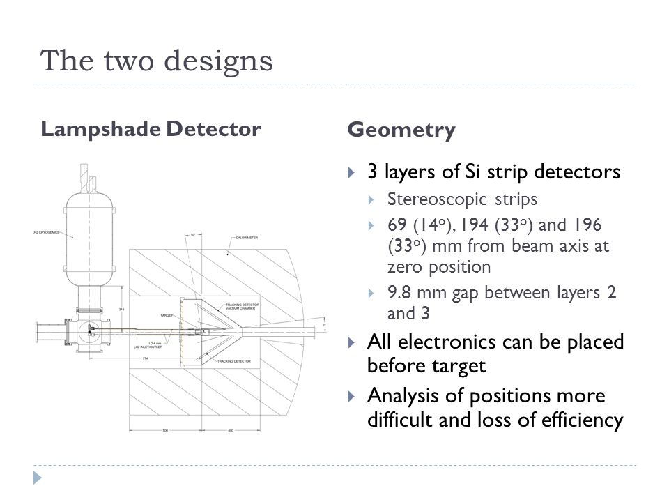The two designs Lampshade Detector Geometry 3 layers of Si strip detectors – Stereoscopic strips – 69 mm (14 o ), 194 mm (33 o ) and 196 mm (33 o ) from beam axis at zero position – 9.8 mm gap between layer 2 and 3 All electronics can be placed before target Analysis of positions more difficult  3 layers of Si strip detectors  Stereoscopic strips  69 (14 o ), 194 (33 o ) and 196 (33 o ) mm from beam axis at zero position  9.8 mm gap between layers 2 and 3  All electronics can be placed before target  Analysis of positions more difficult and loss of efficiency