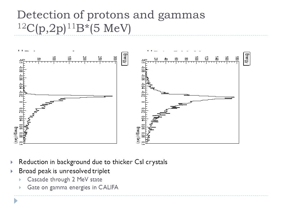 Detection of protons and gammas 12 C(p,2p) 11 B*(5 MeV) 11 B in ground state 11 B in 5 MeV state  Reduction in background due to thicker CsI crystals  Broad peak is unresolved triplet  Cascade through 2 MeV state  Gate on gamma energies in CALIFA