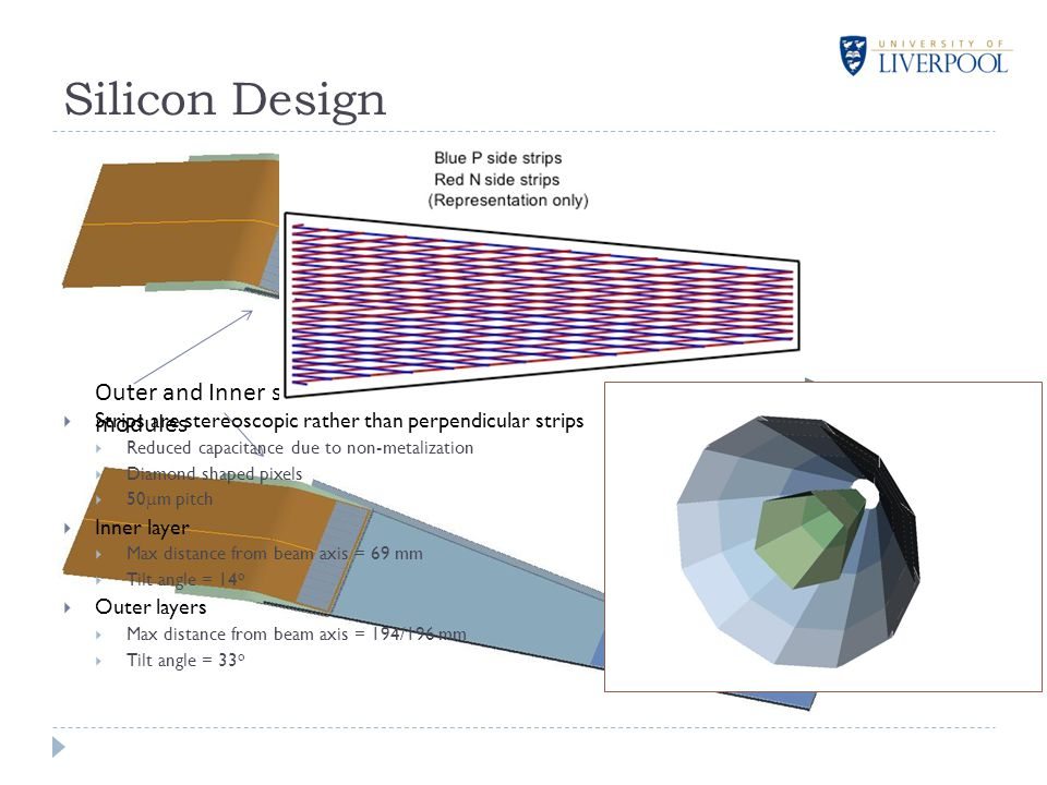 Outer and Inner silicon modules Silicon Design  Strips are stereoscopic rather than perpendicular strips  Reduced capacitance due to non-metalization  Diamond shaped pixels  50  m pitch  Inner layer  Max distance from beam axis = 69 mm  Tilt angle = 14 o  Outer layers  Max distance from beam axis = 194/196 mm  Tilt angle = 33 o