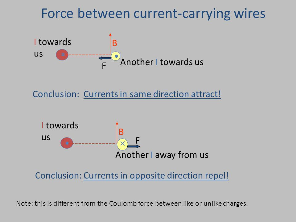 Force between current-carrying wires I towards us B Another I towards us F Conclusion: Currents in same direction attract.