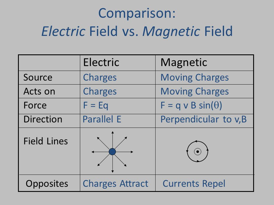 Comparison: Electric Field vs.