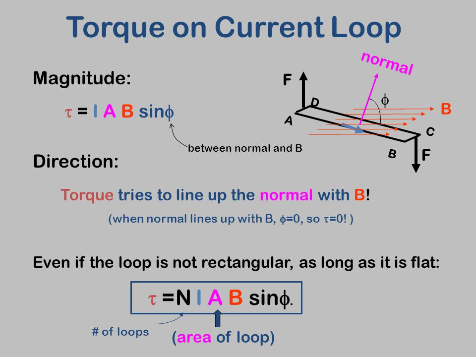 Torque tries to line up the normal with B. (when normal lines up with B,  =0, so  =0.