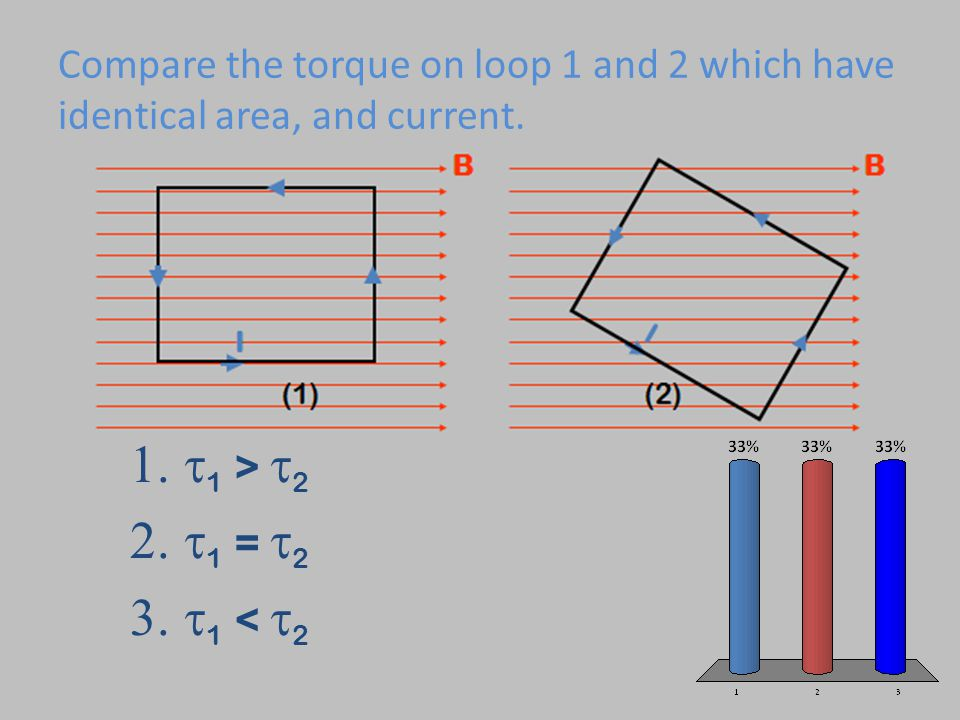 Compare the torque on loop 1 and 2 which have identical area, and current.