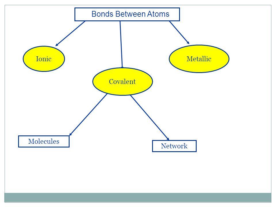 Bonds Between Atoms Covalent Ionic Molecules Network Metallic