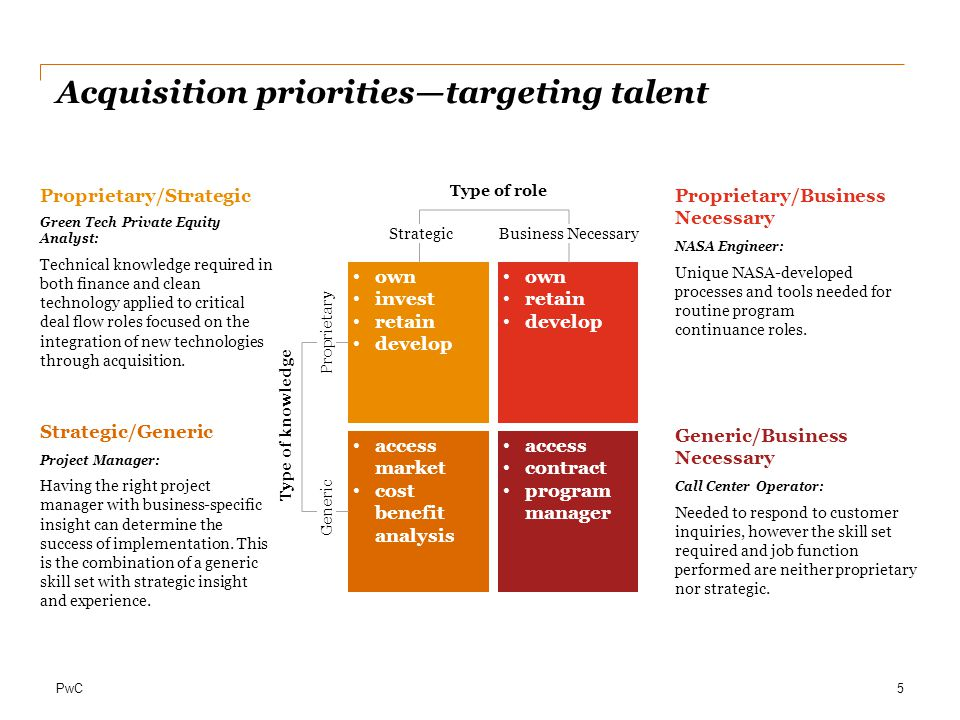 PwC Acquisition priorities—targeting talent 5 own invest retain develop access market cost benefit analysis own retain develop access contract program manager Type of role StrategicBusiness Necessary Type of knowledge Generic Proprietary Generic/Business Necessary Call Center Operator: Needed to respond to customer inquiries, however the skill set required and job function performed are neither proprietary nor strategic.