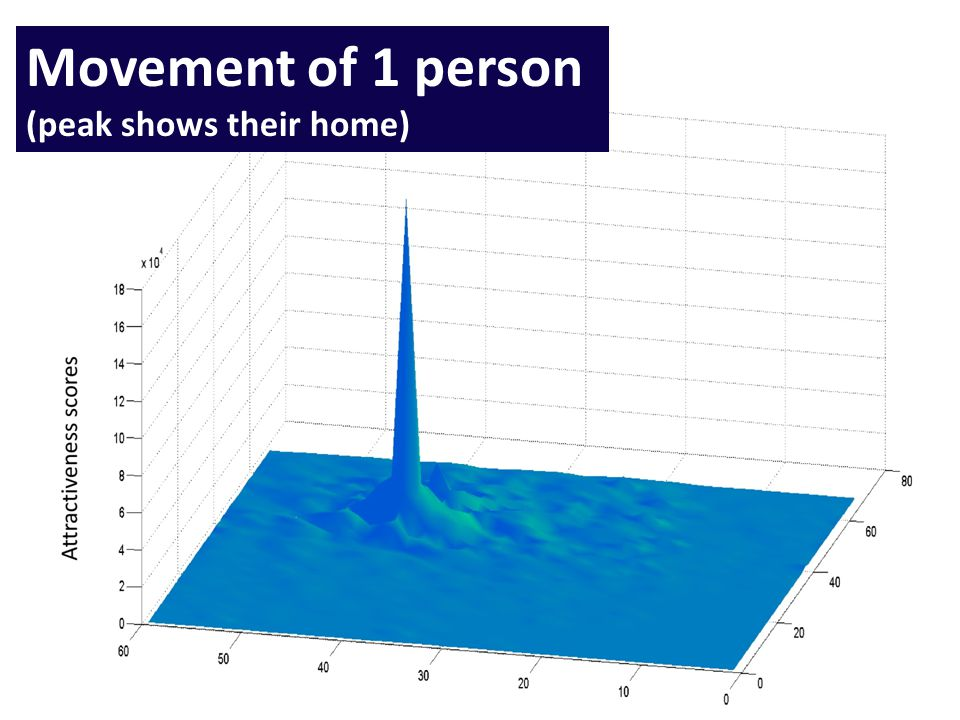 Movement of 1 person (peak shows their home)