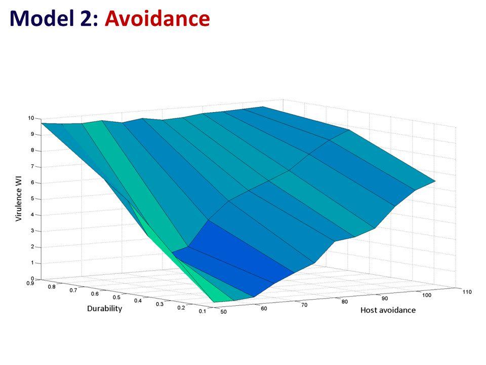 Model 2: Avoidance