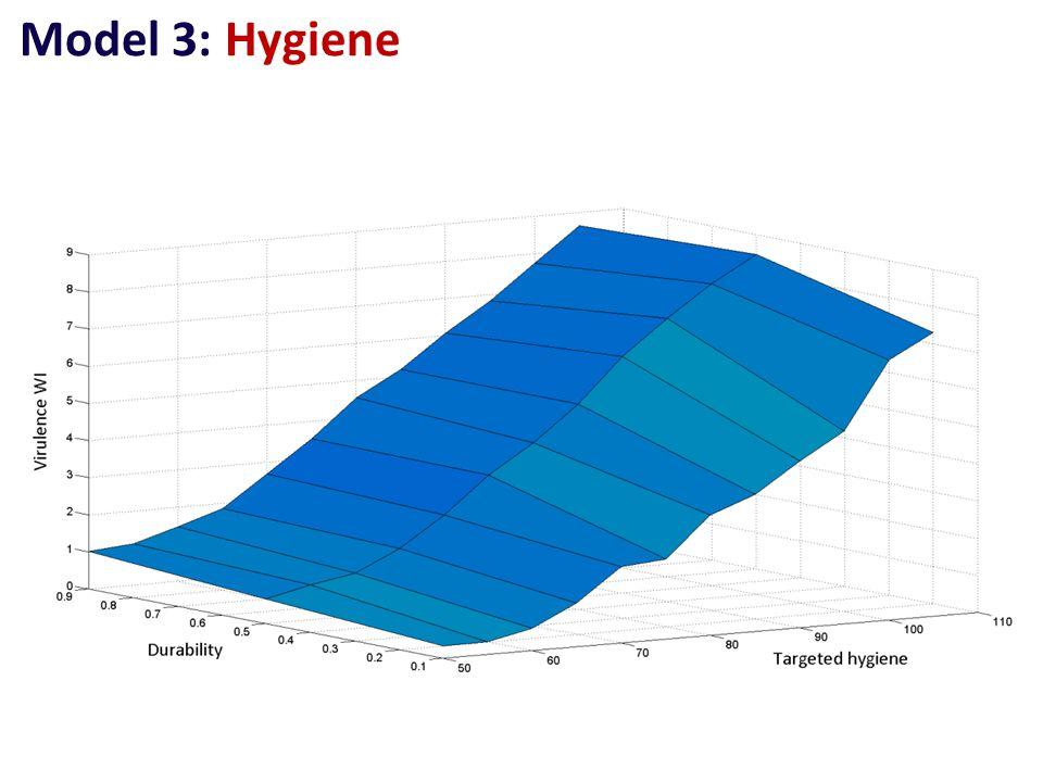 Model 3: Hygiene