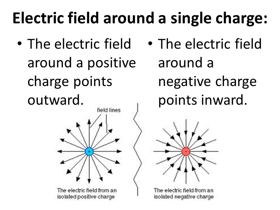 Electric field around a single charge: The electric field around a positive charge points outward.