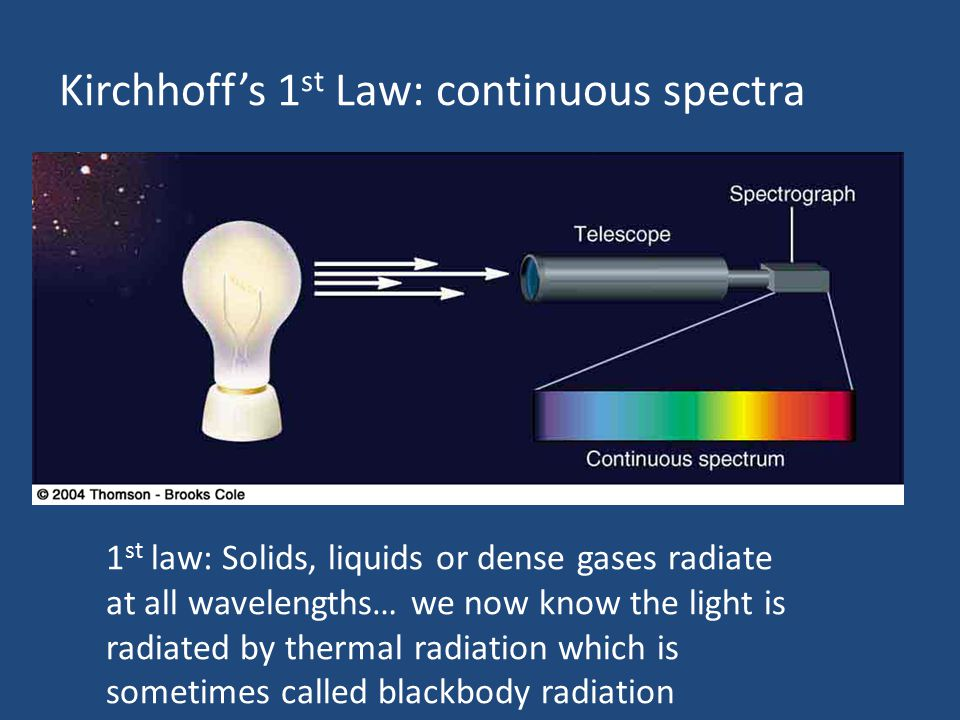 Kirchoff's Laws for spectra