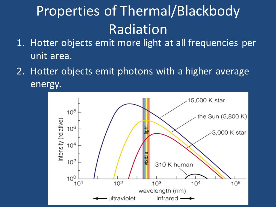 Kirchhoff's 1 st Law: continuous spectra 1 st law: Solids, liquids or dense gases radiate at all wavelengths… we now know the light is radiated by thermal radiation which is sometimes called blackbody radiation