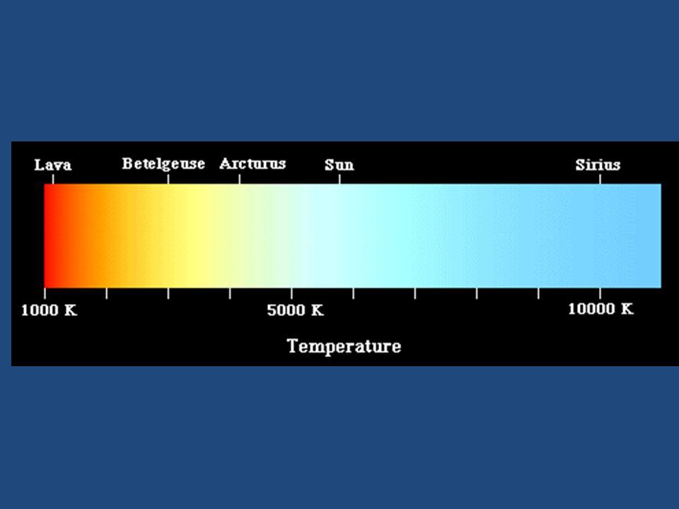 Star Colors Reddish  coolest star Orange-ish Yellowish White Bluish  hottest star
