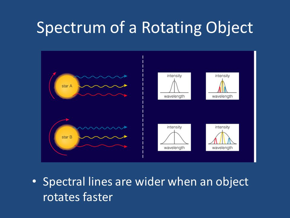How does light tell us the rotation rate of an object.