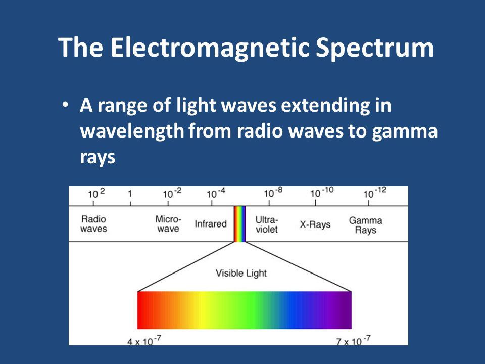 Light: Electromagnetic Waves A light wave is a vibration of electric and magnetic fields Light interacts with charged particles through these electric and magnetic fields