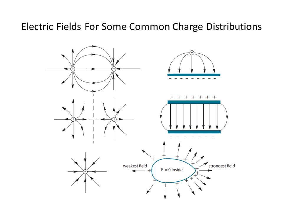 Electric Fields For Some Common Charge Distributions
