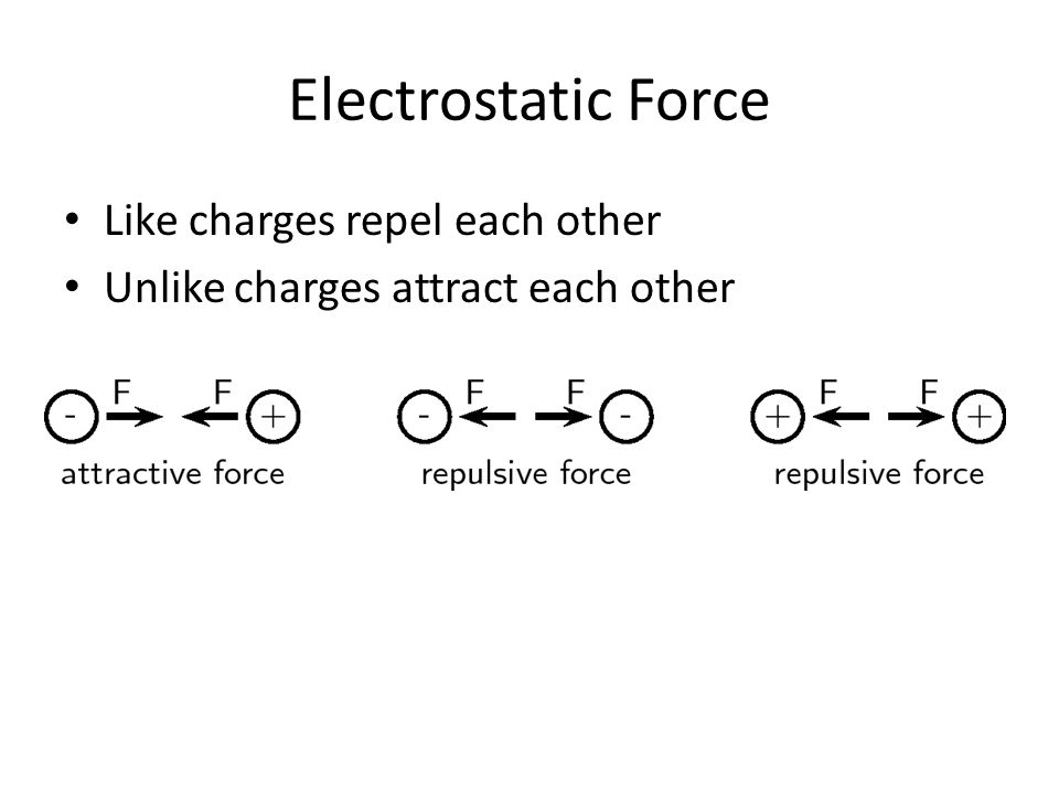 Measuring Charge The coulomb (symbol: C) is the SI derived unit of electric charge.