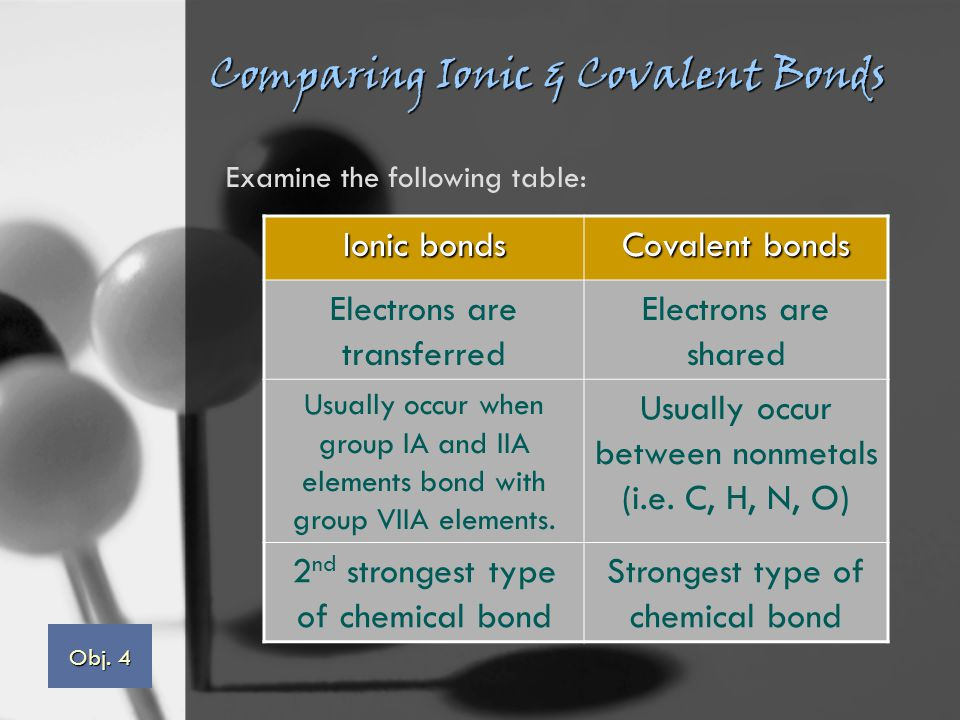 Comparing Ionic & Covalent Bonds Ionic bonds Covalent bonds Electrons are transferred Electrons are shared Usually occur when group IA and IIA elements bond with group VIIA elements.