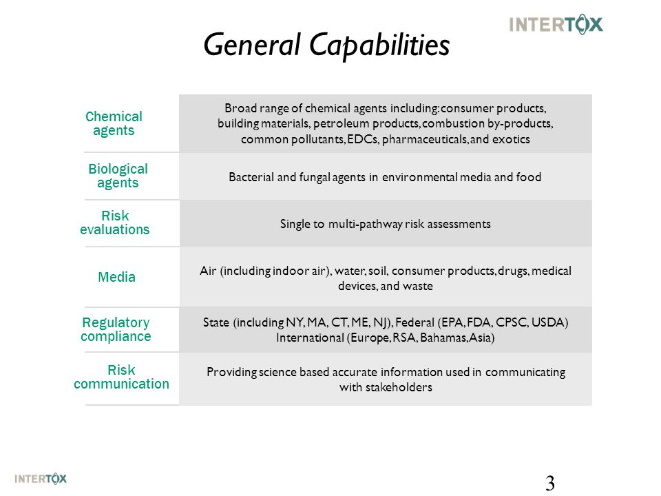 General Capabilities Broad range of chemical agents including: consumer products, building materials, petroleum products, combustion by-products, common pollutants, EDCs, pharmaceuticals, and exotics Single to multi-pathway risk assessments Bacterial and fungal agents in environmental media and food Air (including indoor air), water, soil, consumer products, drugs, medical devices, and waste Chemical agents Biological agents Media Risk evaluations State (including NY, MA, CT, ME, NJ), Federal (EPA, FDA, CPSC, USDA) International (Europe, RSA, Bahamas, Asia) Regulatory compliance Providing science based accurate information used in communicating with stakeholders Risk communication 3