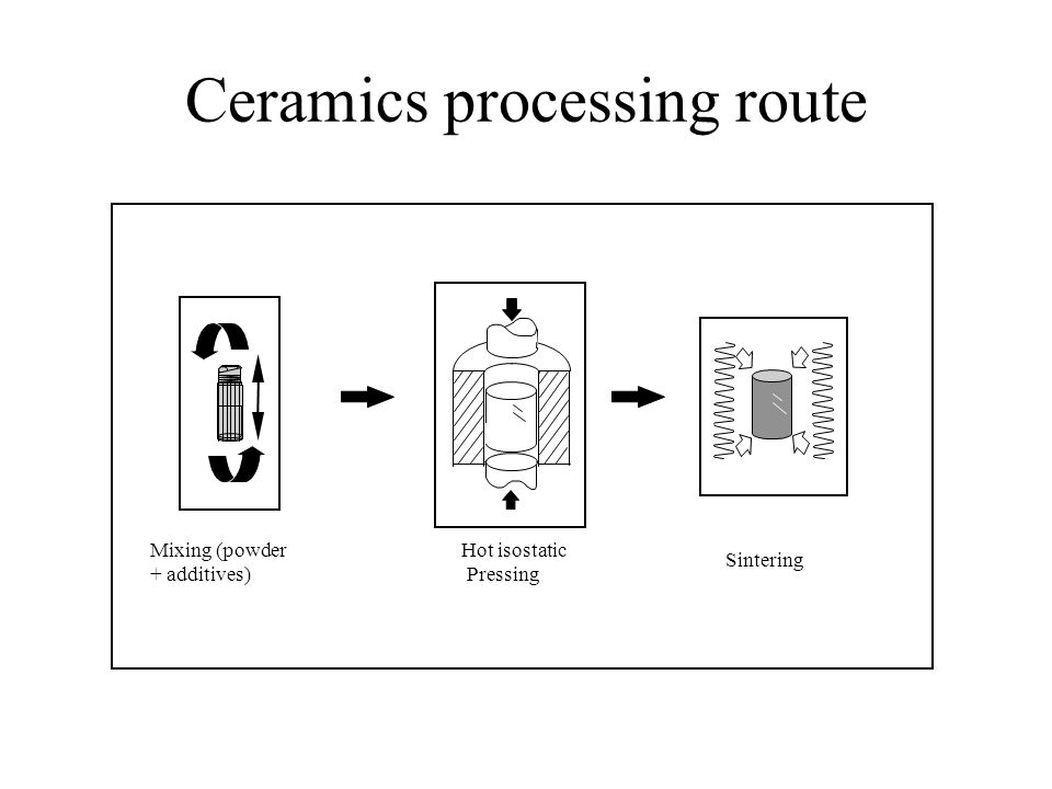 Ceramics processing route Mixing (powder + additives) Sintering Hot isostatic Pressing