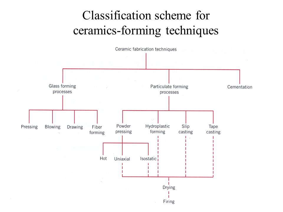 Classification scheme for ceramics-forming techniques