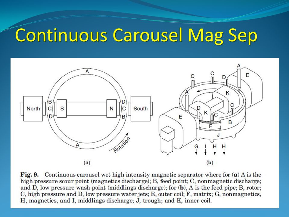 Continuous Carousel Mag Sep