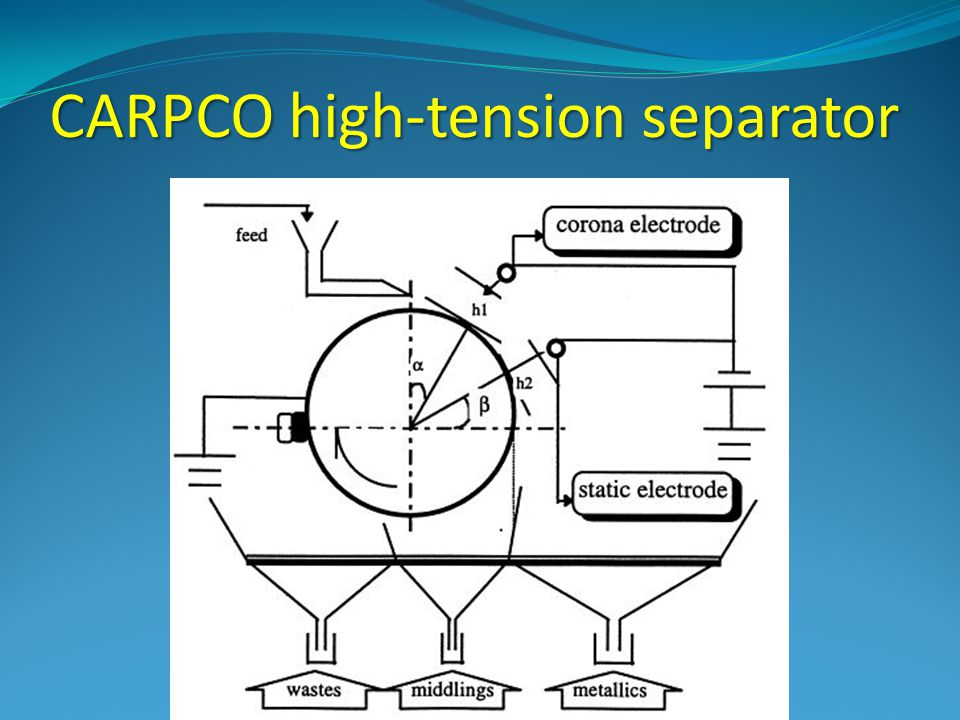 CARPCO high-tension separator