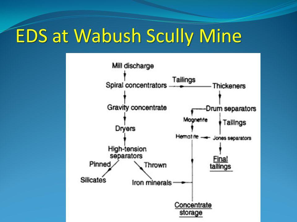 EDS at Wabush Scully Mine