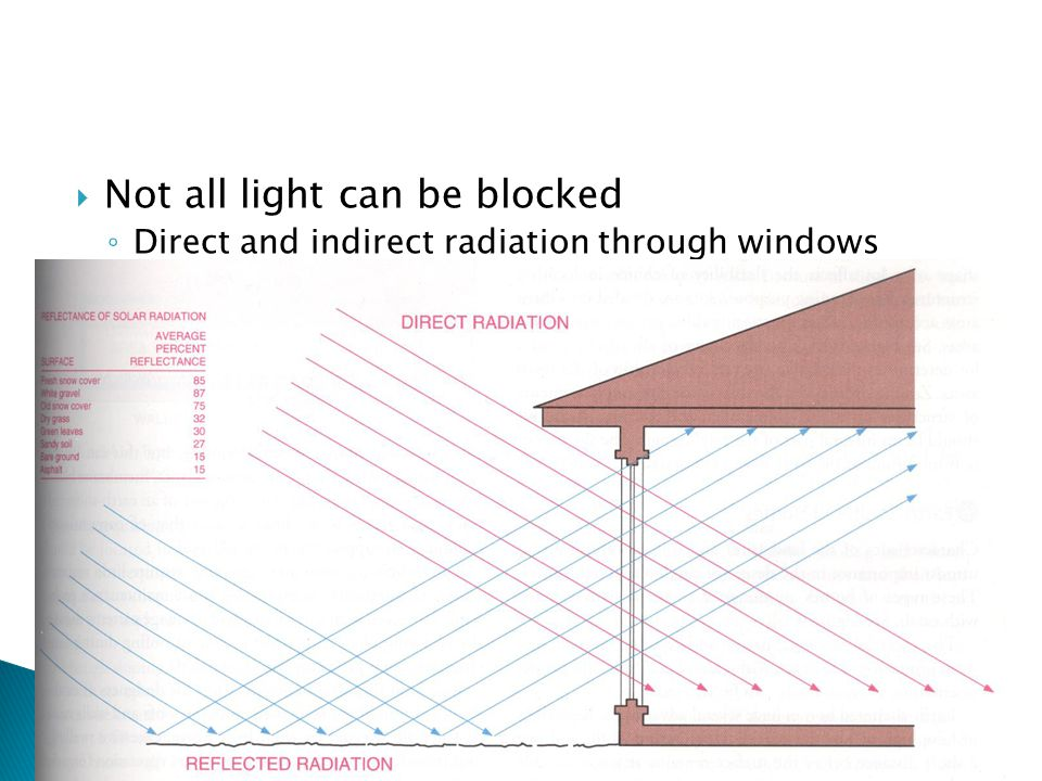  Not all light can be blocked ◦ Direct and indirect radiation through windows