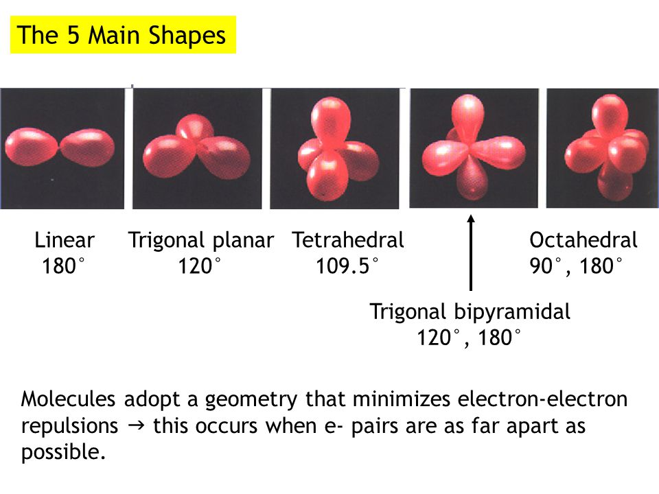 A useful model for predicting the shape of molecules is the… Molecules will adopt a shape that is lowest in energy A low energy shape is one that minimizes the valence shell electron pair repulsion (VSEPR) between adjacent atoms (electrons in bonds and in lone pairs repel each other).