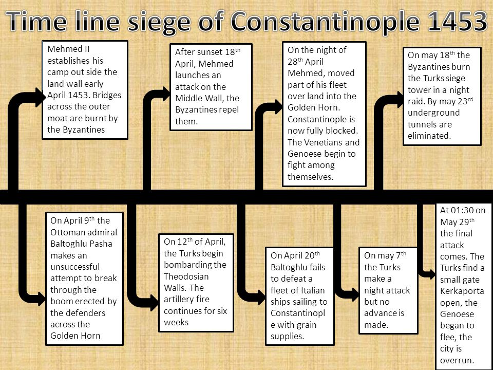 The Byzantine Empire or Eastern Roman Empire stood as a great point for knowledge, commerce, spiritual guidance for Eastern Orthodox Christians and laws.