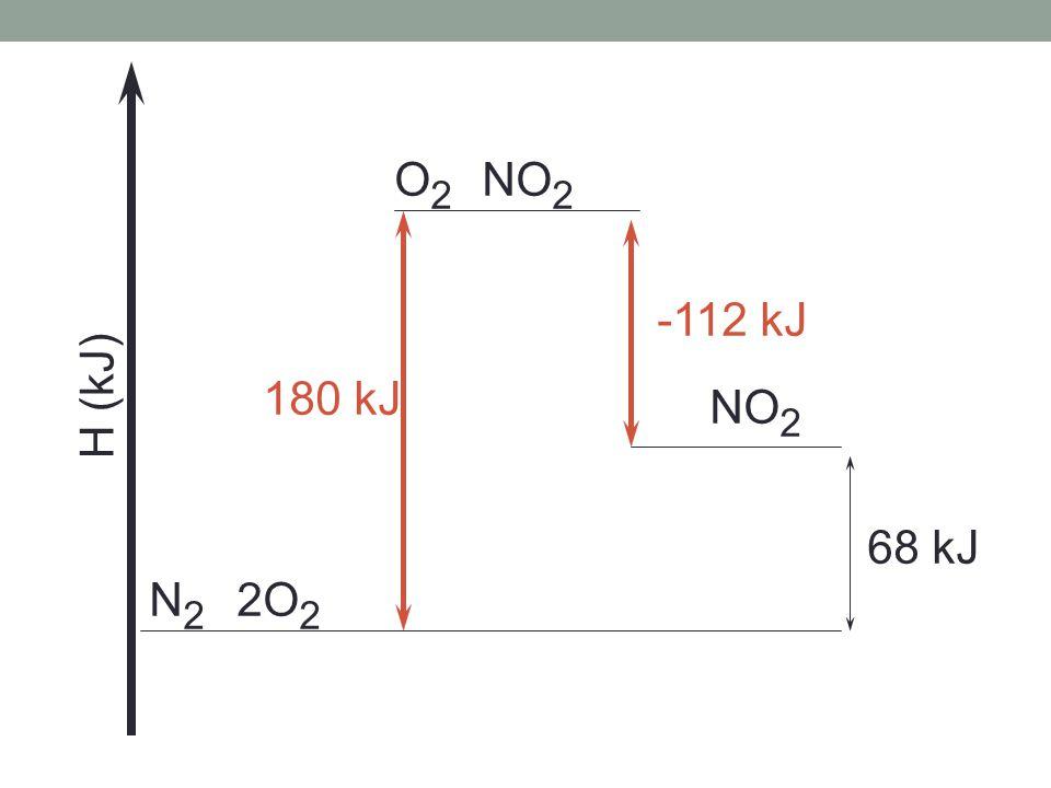 N2N2 2O 2 O2O2 NO 2 68 kJ NO 2 180 kJ -112 kJ H (kJ)