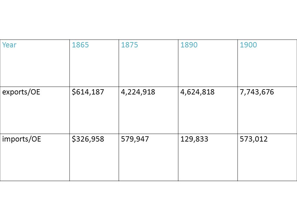 Year1865187518901900 exports/OE$614,1874,224,9184,624,8187,743,676 imports/OE$326,958579,947129,833573,012